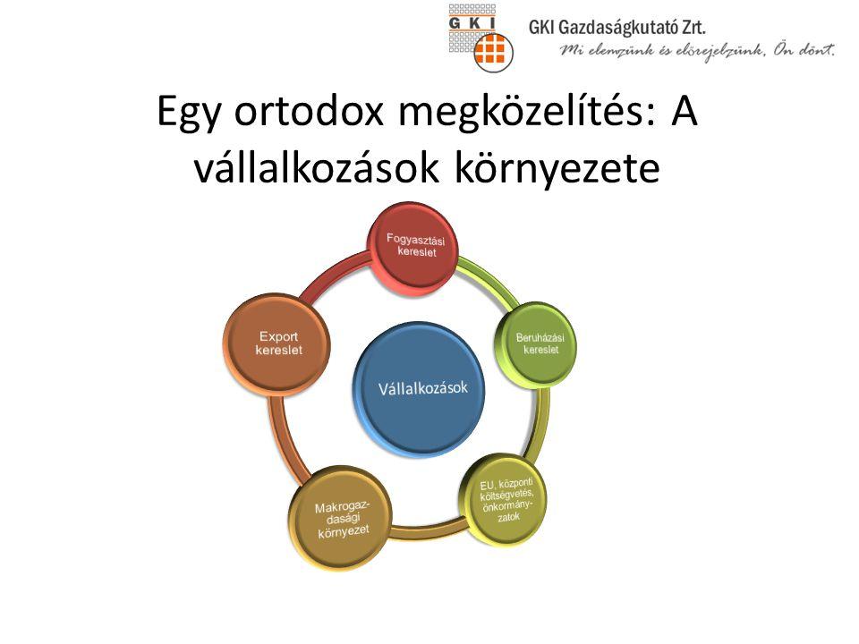 A magyarországi kettős könyvvitelű vállalkozások néhány adata, 2011 Forrás: NAV, GKI számítás
