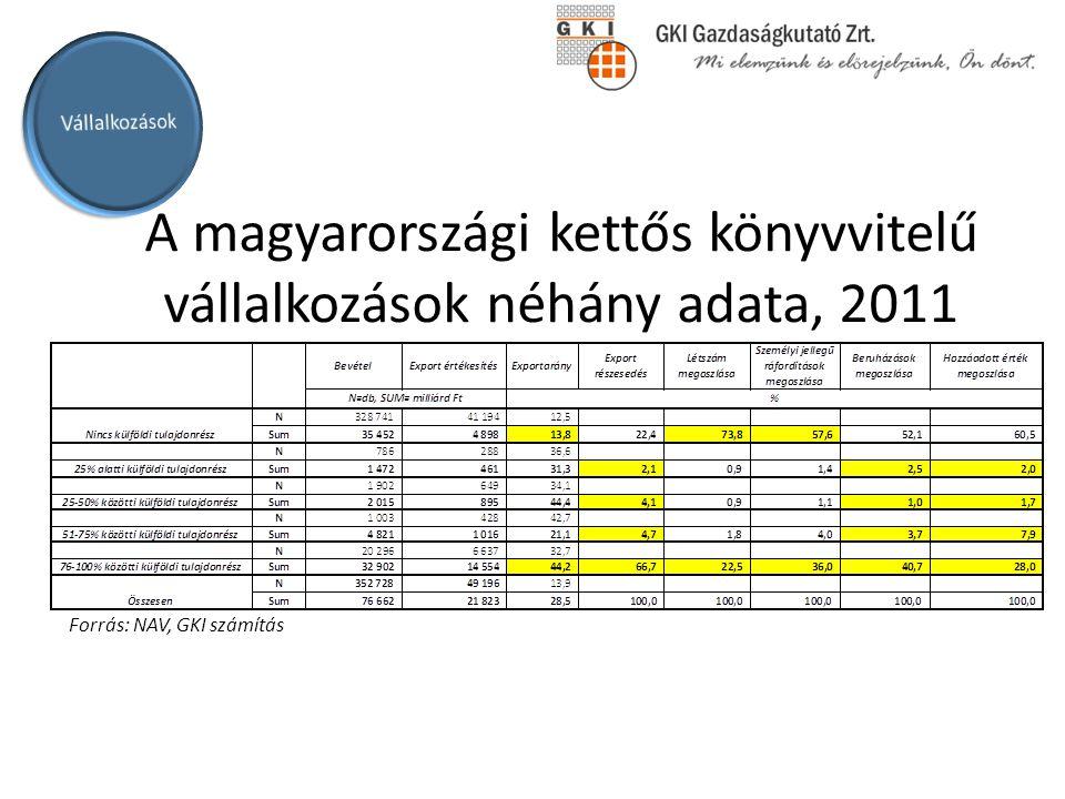 Külföldi tulajdonú vállalkozások súlya az egyes ágazatokban (bevételből való részesedés), 2011 Ágazati súlyok - 2011 6% 2% 8% 3% 1% 5% 28% 4% 28% 4% 3% 7% Forrás: NAV, GKI számítás