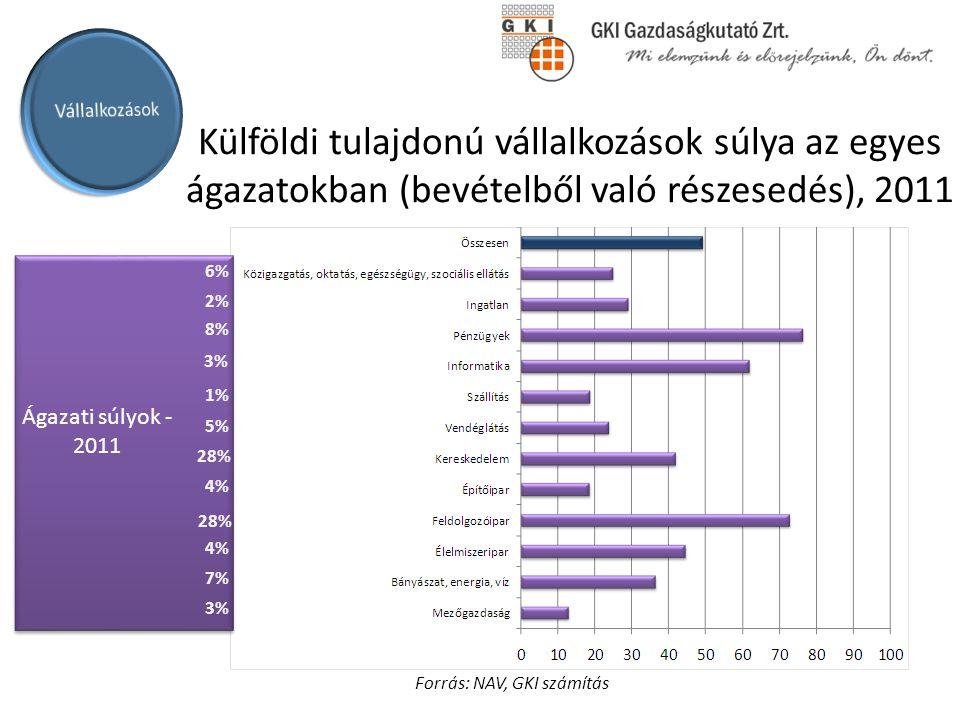 Külföldi tulajdonú vállalkozások súlya az egyes ágazatokban (bevételből való részesedés), 2011 Ágazati súlyok - 2011 6% 2% 8% 3% 1% 5% 28% 4% 28% 4% 3