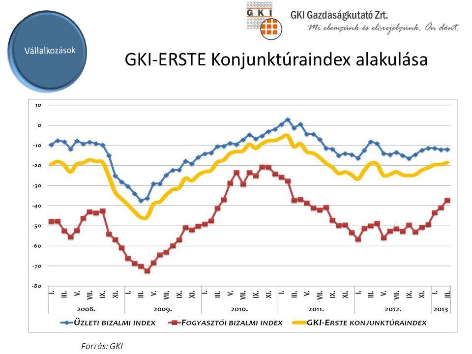 GKI-ERSTE Konjunktúraindex alakulása Ágazati súlyok - 2011 6% 2% 8% 3% 1% 5% 28% 4% 28% 4% 3% 7% Forrás: GKI