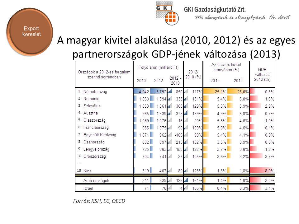 A magyar kivitel alakulása (2010, 2012) és az egyes partnerországok GDP-jének változása (2013) Forrás: KSH, EC, OECD