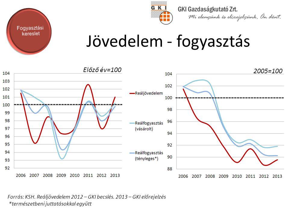 Jövedelem - fogyasztás Forrás: KSH. Reáljövedelem 2012 – GKI becslés. 2013 – GKI előrejelzés *természetbeni juttatásokkal együtt Előző év=100 2005=100