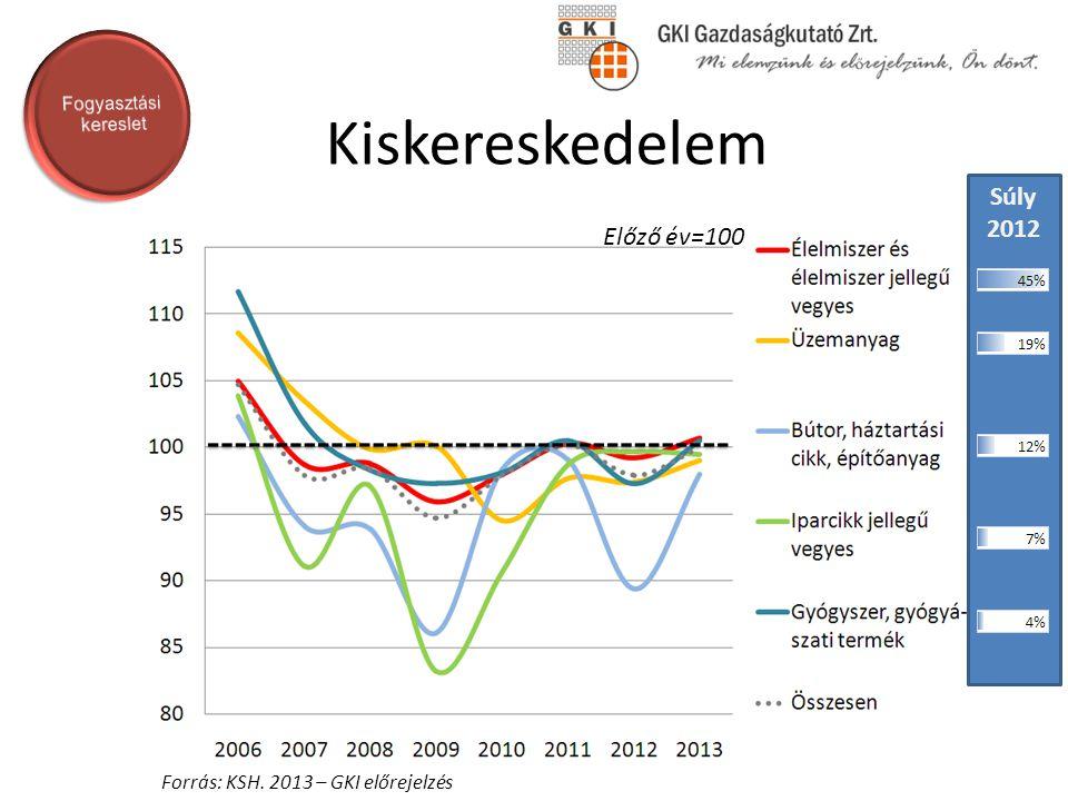 Beruházások volumene Forrás: KSH. 2013 – GKI előrejelzés