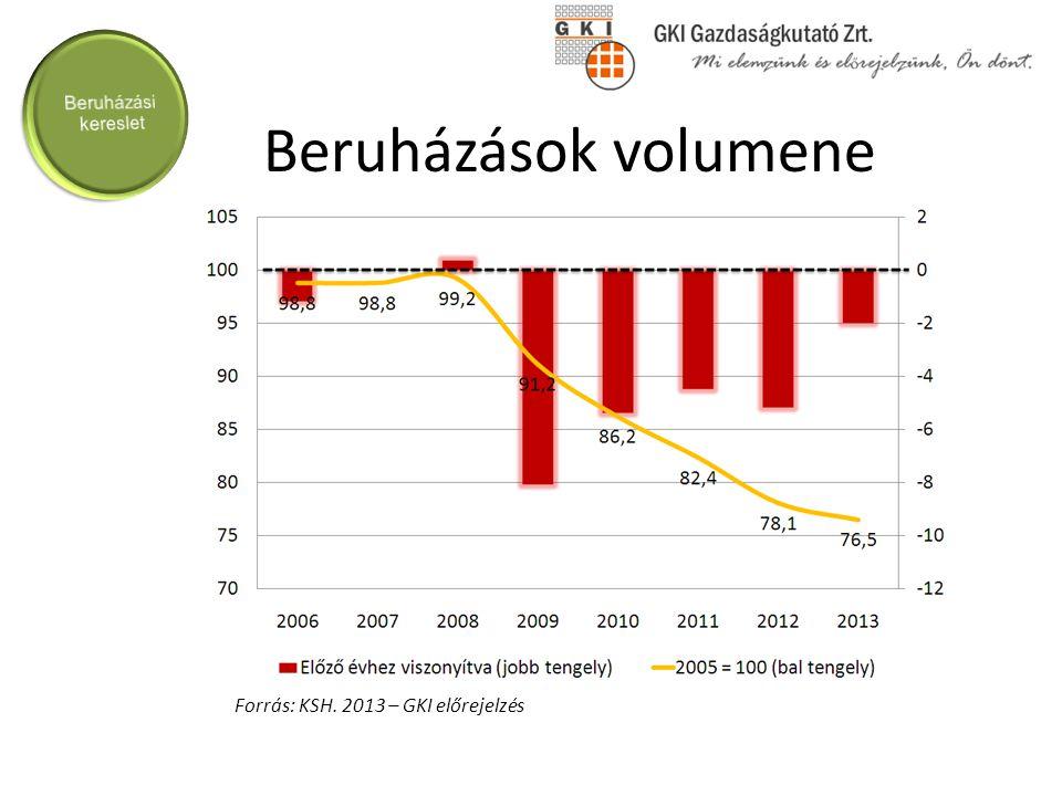 A gazdaságpolitikai célok változása 2010-13 között 2010-11 1 millió új munkahely Eredmény (2010.