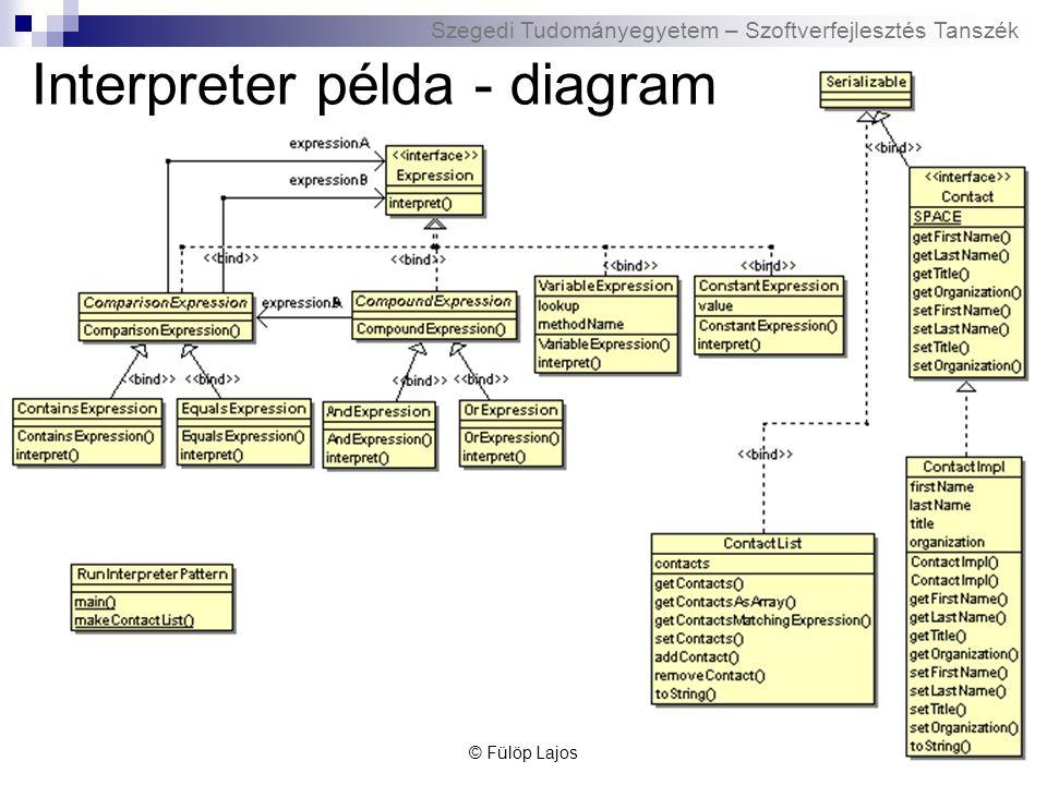 Szegedi Tudományegyetem – Szoftverfejlesztés Tanszék Interpreter példa - diagram © Fülöp Lajos