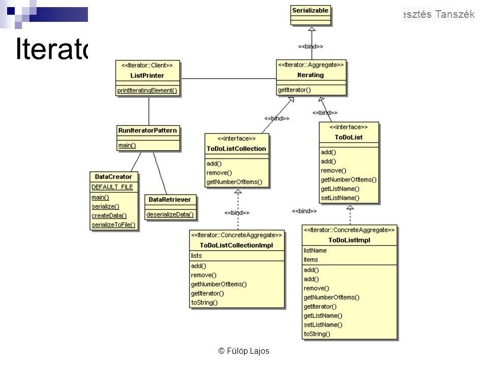 Szegedi Tudományegyetem – Szoftverfejlesztés Tanszék Iterator példa - diagram © Fülöp Lajos
