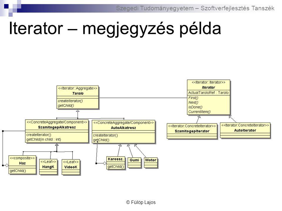 Szegedi Tudományegyetem – Szoftverfejlesztés Tanszék Iterator – megjegyzés példa © Fülöp Lajos