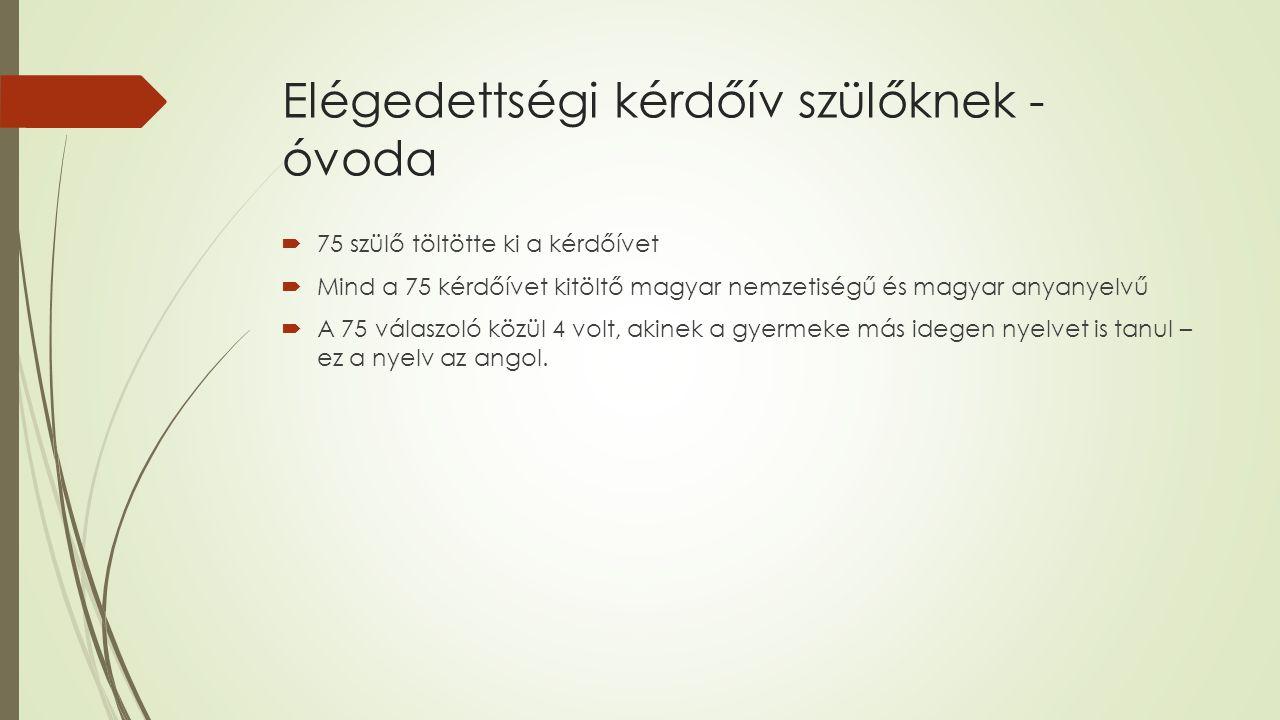 Elégedettségi kérdőív szülőknek - óvoda  75 szülő töltötte ki a kérdőívet  Mind a 75 kérdőívet kitöltő magyar nemzetiségű és magyar anyanyelvű  A 75 válaszoló közül 4 volt, akinek a gyermeke más idegen nyelvet is tanul – ez a nyelv az angol.