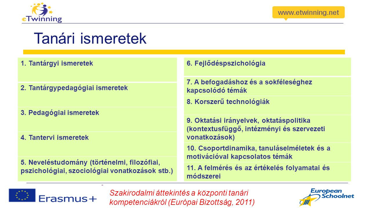 Tanári ismeretek Szakirodalmi áttekintés a központi tanári kompetenciákról (Európai Bizottság, 2011) 1. Tantárgyi ismeretek 2. Tantárgypedagógiai isme