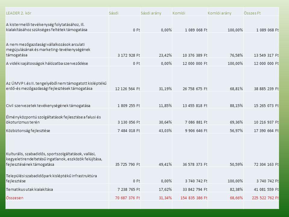 LEADER 2. körSásdiSásdi arányKomlóiKomlói arányÖsszes Ft A kistermelői tevékenység folytatásához, ill. kialakításához szükséges feltétek támogatása0 F