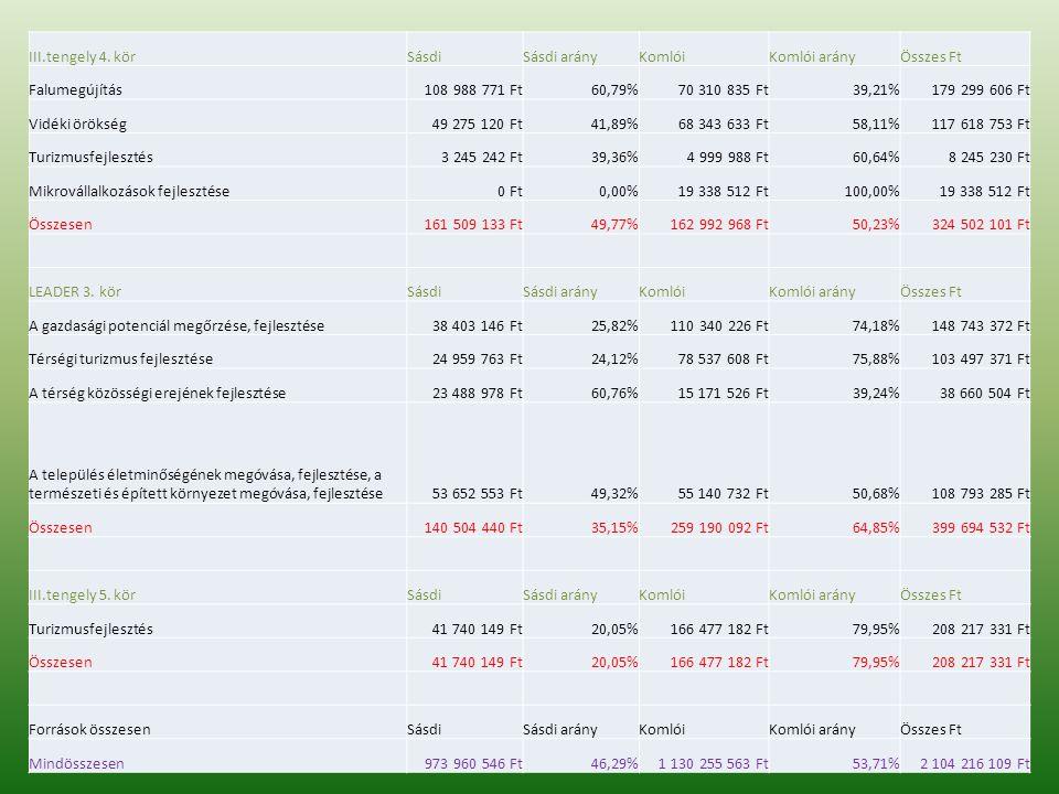 III.tengely 4. körSásdiSásdi arányKomlóiKomlói arányÖsszes Ft Falumegújítás108 988 771 Ft60,79%70 310 835 Ft39,21%179 299 606 Ft Vidéki örökség49 275