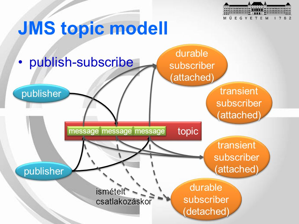 JMS topic modell publish-subscribe topic durable subscriber (attached) durable subscriber (attached) message transient subscriber (attached) transient