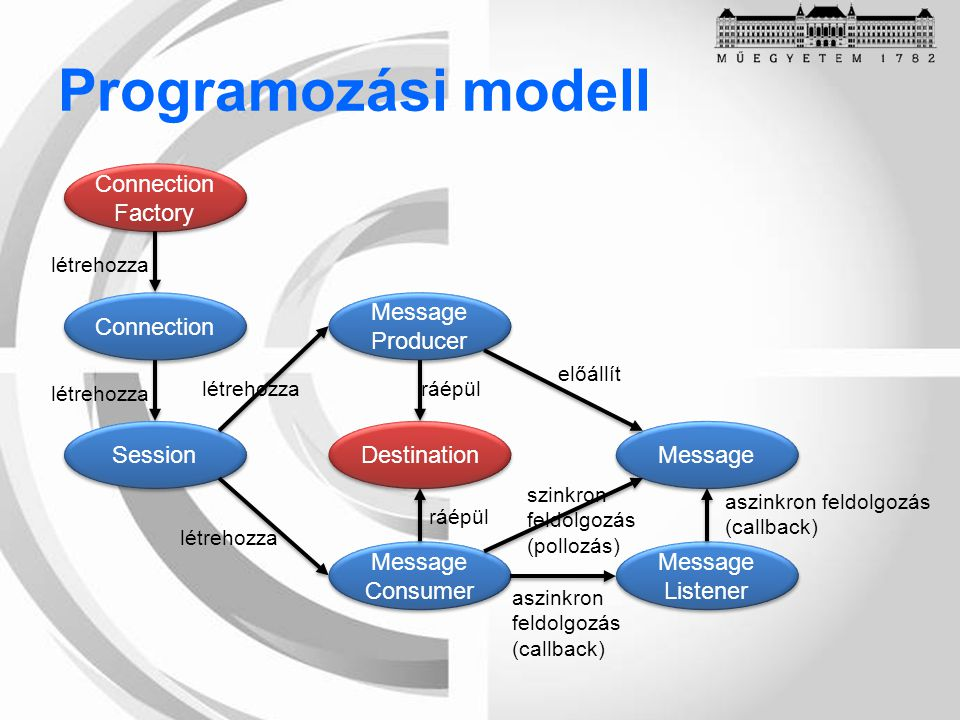 Programozási modell Connection Factory Connection Factory Connection Session Message Producer Message Producer Message Consumer Message Consumer Desti