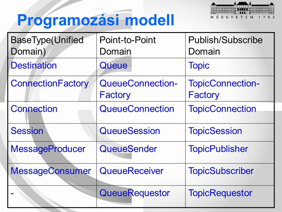 Programozási modell BaseType(Unified Domain) Point-to-Point Domain Publish/Subscribe Domain DestinationQueueTopic ConnectionFactoryQueueConnection- Fa