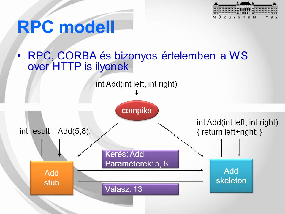 RPC modell RPC, CORBA és bizonyos értelemben a WS over HTTP is ilyenek int Add(int left, int right) compiler Add stub Add stub Add skeleton Add skelet