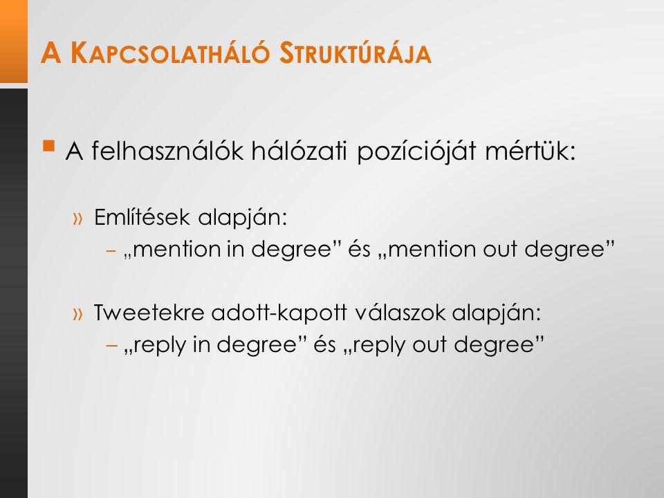 """A K APCSOLATHÁLÓ S TRUKTÚRÁJA  A felhasználók hálózati pozícióját mértük: »Említések alapján: –"""" mention in degree és """"mention out degree »Tweetekre adott-kapott válaszok alapján: –""""reply in degree és """"reply out degree"""