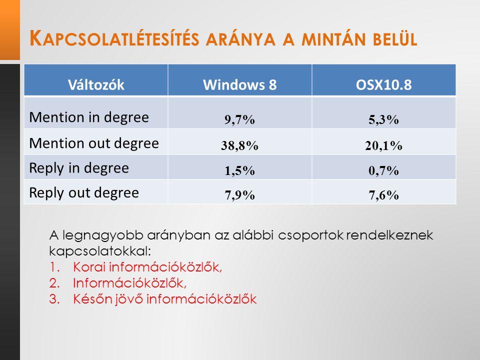 K APCSOLATLÉTESÍTÉS ARÁNYA A MINTÁN BELÜL VáltozókWindows 8OSX10.8 Mention in degree 9,7%5,3% Mention out degree 38,8%20,1% Reply in degree 1,5%0,7% Reply out degree 7,9%7,6% A legnagyobb arányban az alábbi csoportok rendelkeznek kapcsolatokkal: 1.Korai információközlők, 2.Információközlők, 3.Későn jövő információközlők