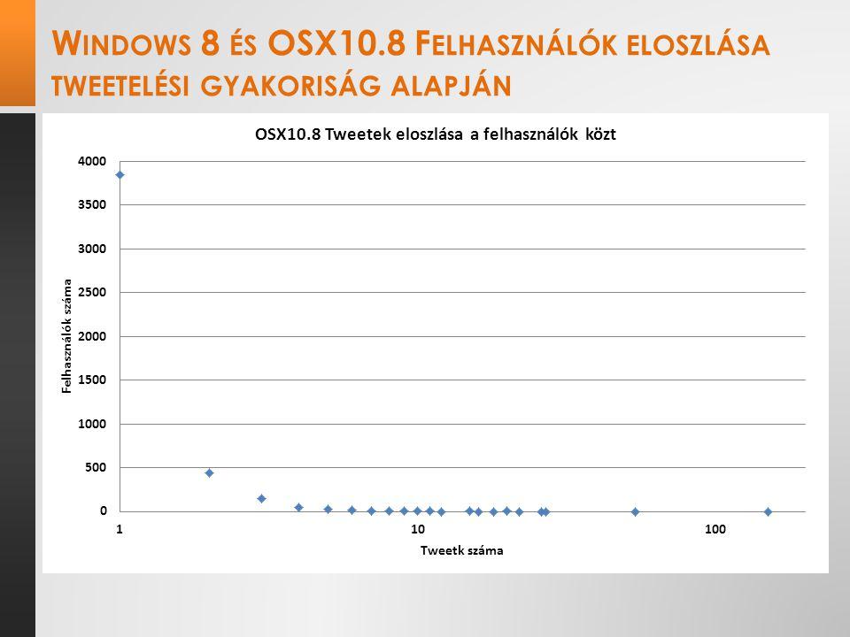 W INDOWS 8 ÉS OSX10.8 F ELHASZNÁLÓK ELOSZLÁSA TWEETELÉSI GYAKORISÁG ALAPJÁN