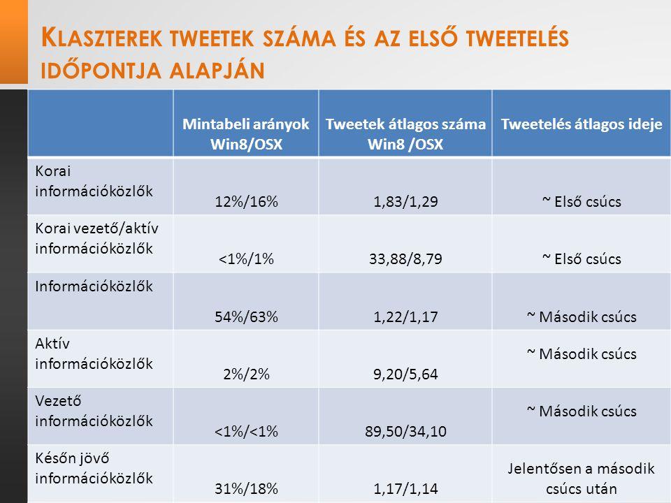 K LASZTEREK TWEETEK SZÁMA ÉS AZ ELSŐ TWEETELÉS IDŐPONTJA ALAPJÁN Mintabeli arányok Win8/OSX Tweetek átlagos száma Win8 /OSX Tweetelés átlagos ideje Korai információközlők 12%/16%1,83/1,29~ Első csúcs Korai vezető/aktív információközlők <1%/1%33,88/8,79~ Első csúcs Információközlők 54%/63%1,22/1,17~ Második csúcs Aktív információközlők 2%/2%9,20/5,64 ~ Második csúcs Vezető információközlők <1%/<1%89,50/34,10 ~ Második csúcs Későn jövő információközlők 31%/18%1,17/1,14 Jelentősen a második csúcs után