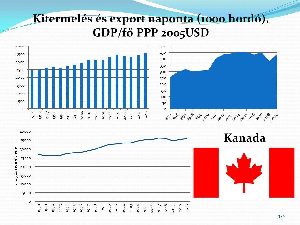 Kitermelés és export naponta (1000 hordó), GDP/fő PPP 2005USD Kanada 10