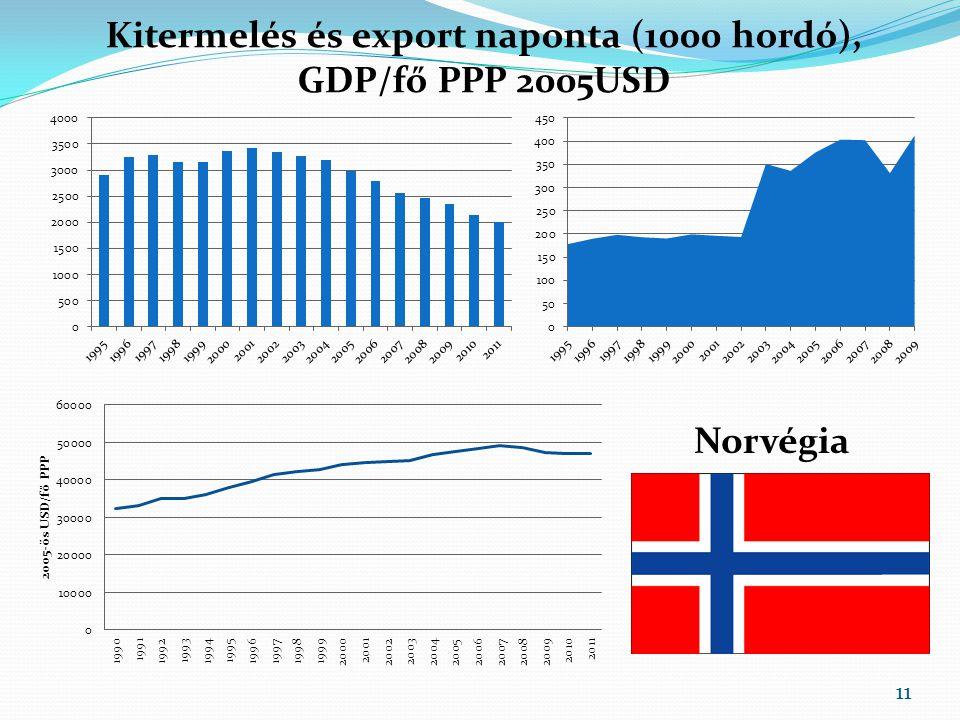 Kitermelés és export naponta (1000 hordó), GDP/fő PPP 2005USD Norvégia 11