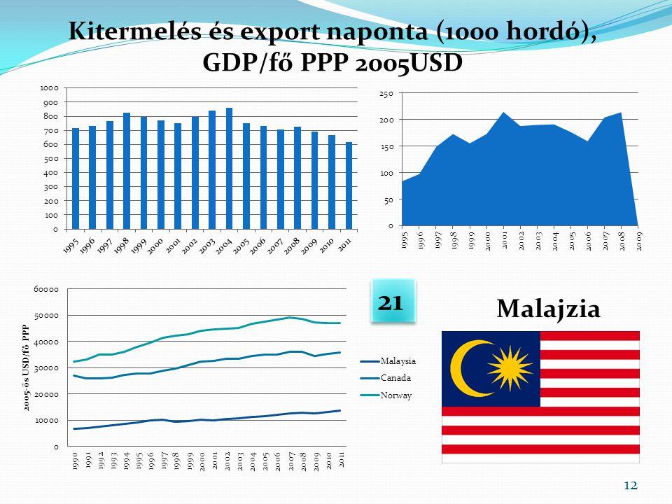 Kitermelés és export naponta (1000 hordó), GDP/fő PPP 2005USD Malajzia 21 12
