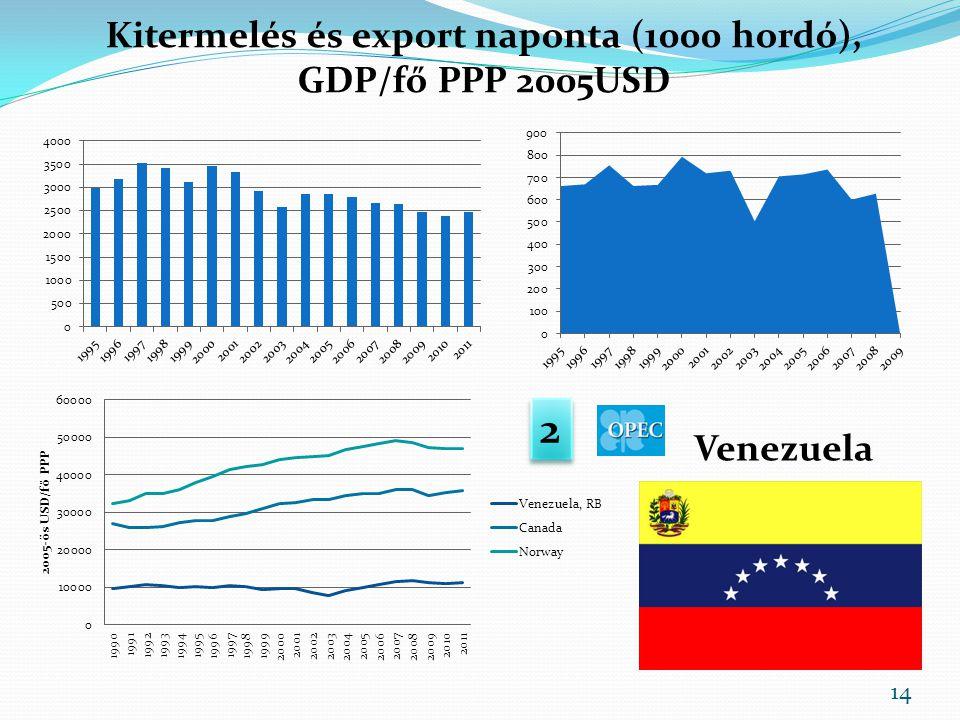Kitermelés és export naponta (1000 hordó), GDP/fő PPP 2005USD Venezuela 2 2 14