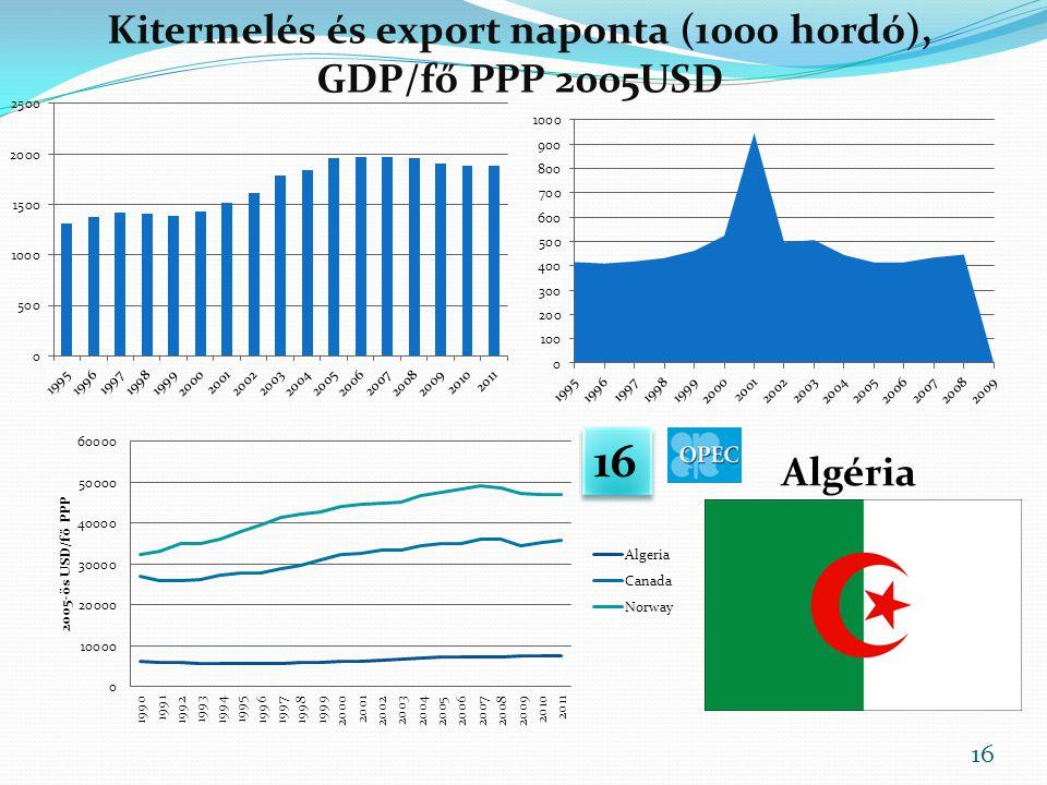 Kitermelés és export naponta (1000 hordó), GDP/fő PPP 2005USD Algéria 16