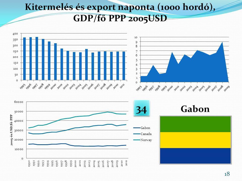 Gabon Kitermelés és export naponta (1000 hordó), GDP/fő PPP 2005USD 34 18