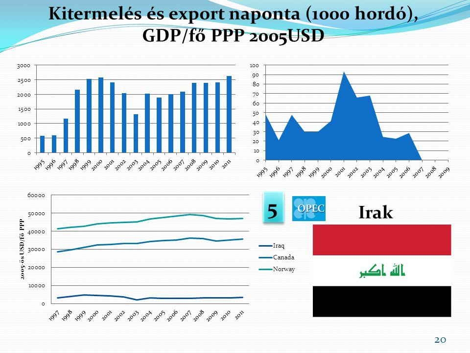 Kitermelés és export naponta (1000 hordó), GDP/fő PPP 2005USD Irak 5 5 20