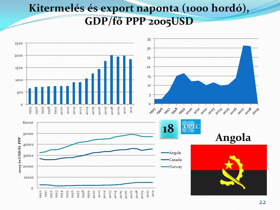 Kitermelés és export naponta (1000 hordó), GDP/fő PPP 2005USD Angola 18 22