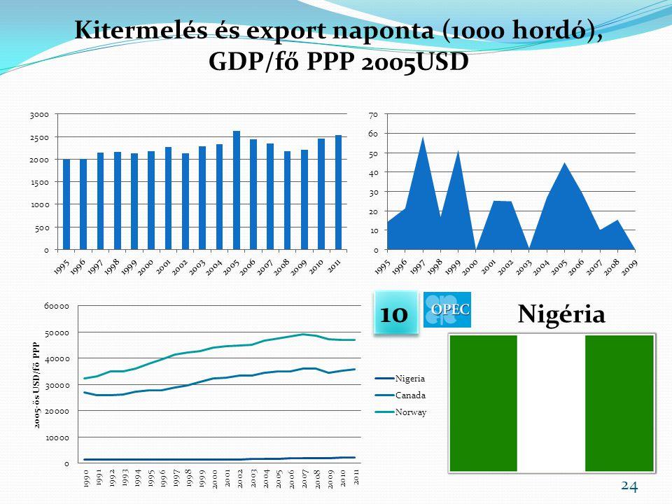 Kitermelés és export naponta (1000 hordó), GDP/fő PPP 2005USD Nigéria 10 24