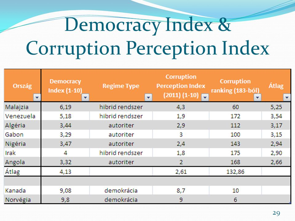 Democracy Index & Corruption Perception Index 29