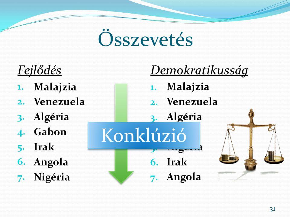 Összevetés Fejlődés 1.Malajzia 2. Venezuela 3. Algéria 4.