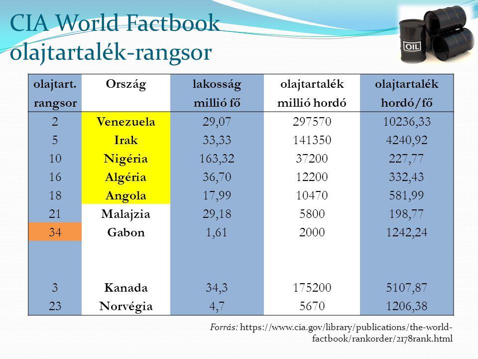 CIA World Factbook olajtartalék-rangsor olajtart.Országlakosságolajtartalék rangsor millió főmillió hordóhordó/fő 2Venezuela29,0729757010236,33 5Irak33,331413504240,92 10Nigéria163,3237200227,77 16Algéria36,7012200332,43 18Angola17,9910470581,99 21Malajzia29,185800198,77 34Gabon1,6120001242,24 3Kanada34,31752005107,87 23Norvégia4,756701206,38 Forrás: https://www.cia.gov/library/publications/the-world- factbook/rankorder/2178rank.html