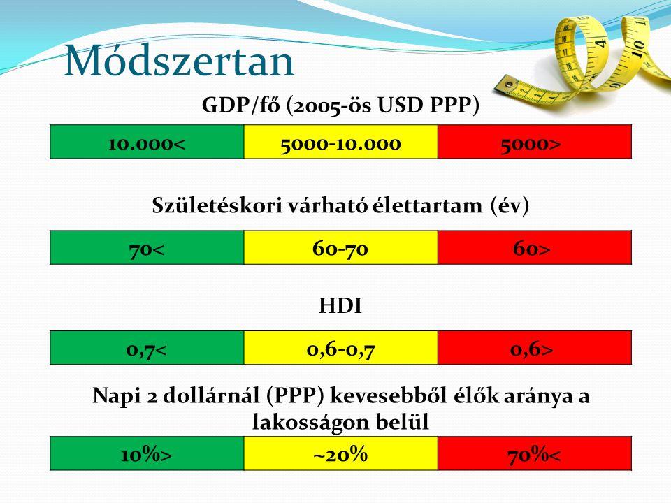 Módszertan 10.000<5000-10.0005000> 0,7<0,6-0,70,6> 10%>~20%70%< 70<60-7060> GDP/fő (2005-ös USD PPP) Születéskori várható élettartam (év) HDI Napi 2 dollárnál (PPP) kevesebből élők aránya a lakosságon belül