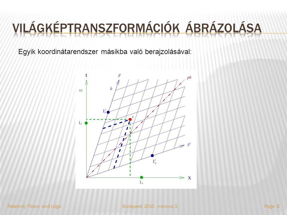Budapest, 2010. március 3.Relativity Theory and LogicPage: 8 Egyik koordinátarendszer másikba való berajzolásával: