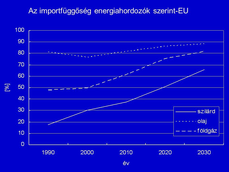 Az importfüggőség energiahordozók szerint-EU