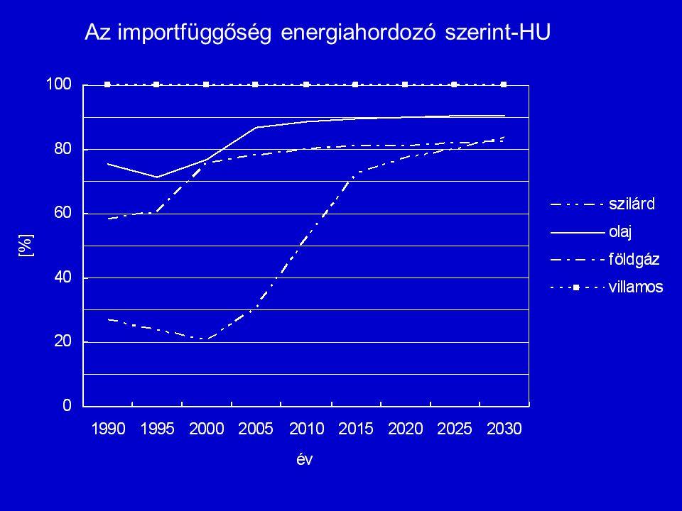 Az importfüggőség energiahordozó szerint-HU