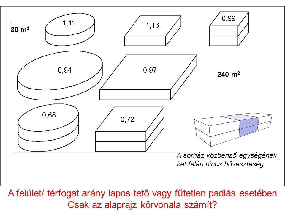 0,62 1,11 1,16 0,99 80 m 2 0,940,97 0,68 0,72 240 m 2 A sorház közbenső egységének két falán nincs hőveszteség A felület/ térfogat arány lapos tető va