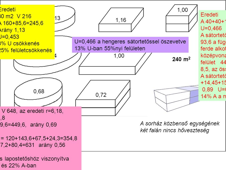 0,62 1,13 1,16 Eredeti A 40+40+136,6=216 1,00 U=0,466 A sátortetővel és 1 m térdfallal 93,6 a függélyes felület, 2,4 a ferde alkotó, annak középvonala