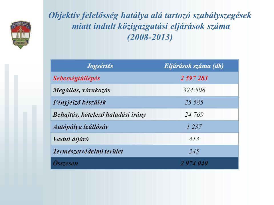 Objektív felelősség hatálya alá tartozó szabályszegések miatt indult közigazgatási eljárások száma (2008-2013) JogsértésEljárások száma (db) Sebességt