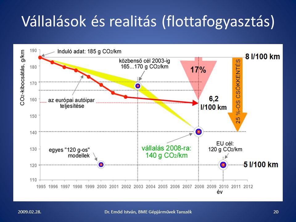 Vállalások és realitás (flottafogyasztás) 2009.02.28.20Dr. Emőd István, BME Gépjárművek Tanszék