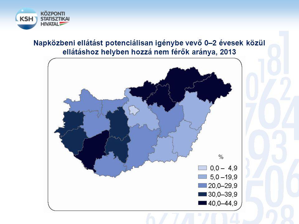 Napközbeni ellátást potenciálisan igénybe vevő 0–2 évesek közül ellátáshoz helyben hozzá nem férők aránya, 2013 %