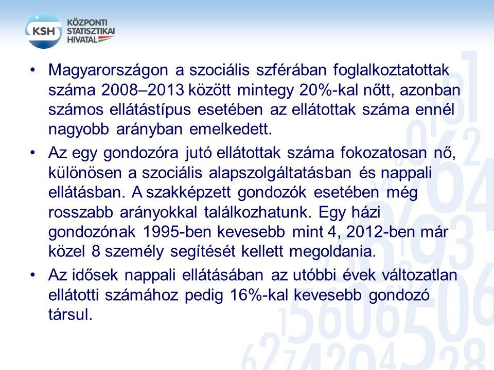 Magyarországon a szociális szférában foglalkoztatottak száma 2008–2013 között mintegy 20%-kal nőtt, azonban számos ellátástípus esetében az ellátottak