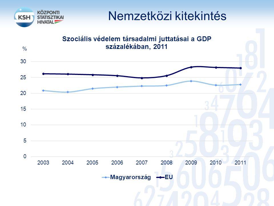 Szociális védelmi kiadások a GDP százalékában: 22,8%, 12.