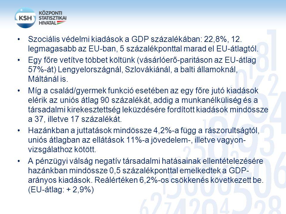 Szociális védelmi kiadások a GDP százalékában: 22,8%, 12. legmagasabb az EU-ban, 5 százalékponttal marad el EU-átlagtól. Egy főre vetítve többet költü