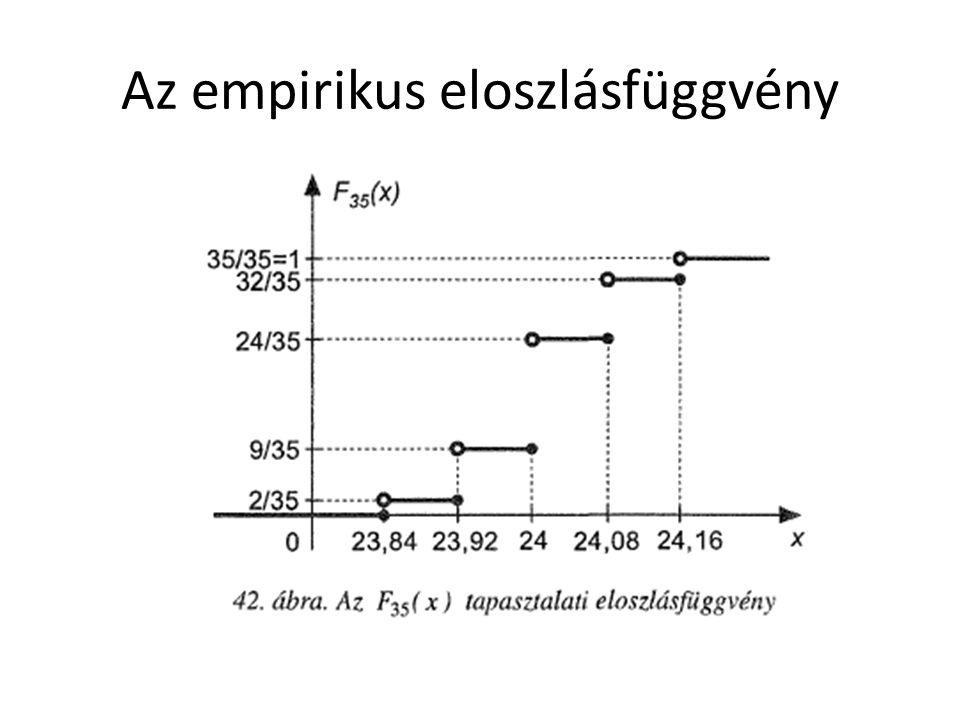 Az empirikus eloszlásfüggvény