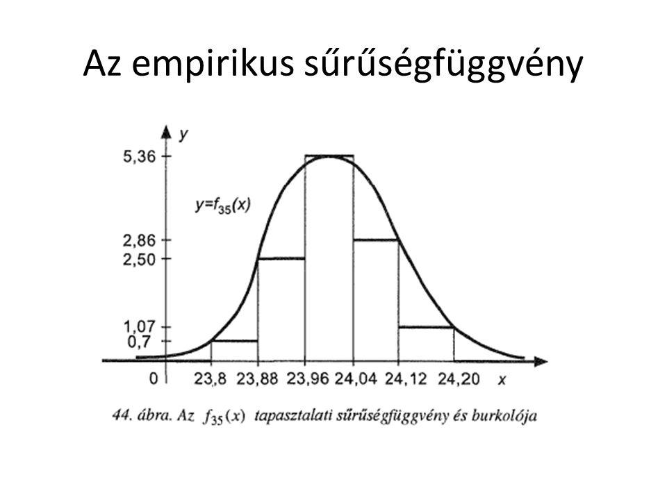 Az empirikus sűrűségfüggvény