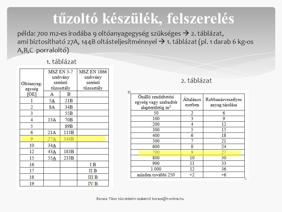 Borsos Tibor tűzvédelmi szakértő borsos@t-online.hu tűzoltó készülék, felszerelés 1. táblázat 2. táblázat példa: 700 m2-es irodába 9 oltóanyagegység s
